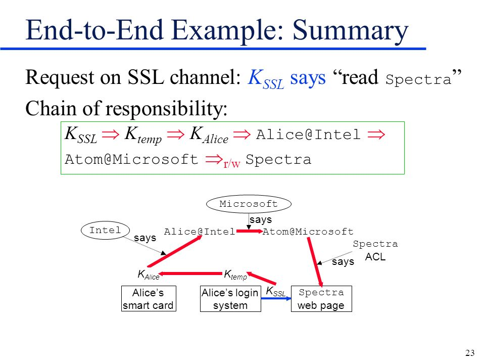 23 End-to-End Example: Summary Request on SSL channel: K SSL says read Spectra Chain of responsibility: K SSL K temp K Alice Alice@Intel Atom@Microsoft r/w Spectra says Spectra ACL K SSL says Alices smart card Alices login system Spectra web page K temp K Alice Alice@IntelAtom@Microsoft Microsoft Intel K Alice