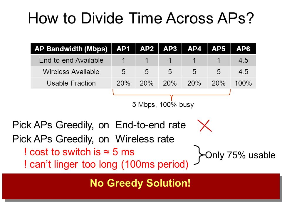 Pick APs Greedily, on End-to-end rate Pick APs Greedily, on Wireless rate AP Bandwidth (Mbps)AP1AP2AP3AP4AP5AP6 End-to-end Available111114.5 Wireless