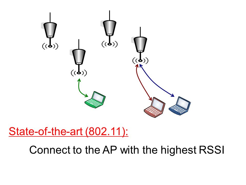 Connect to the AP with the highest RSSI State-of-the-art (802.11):