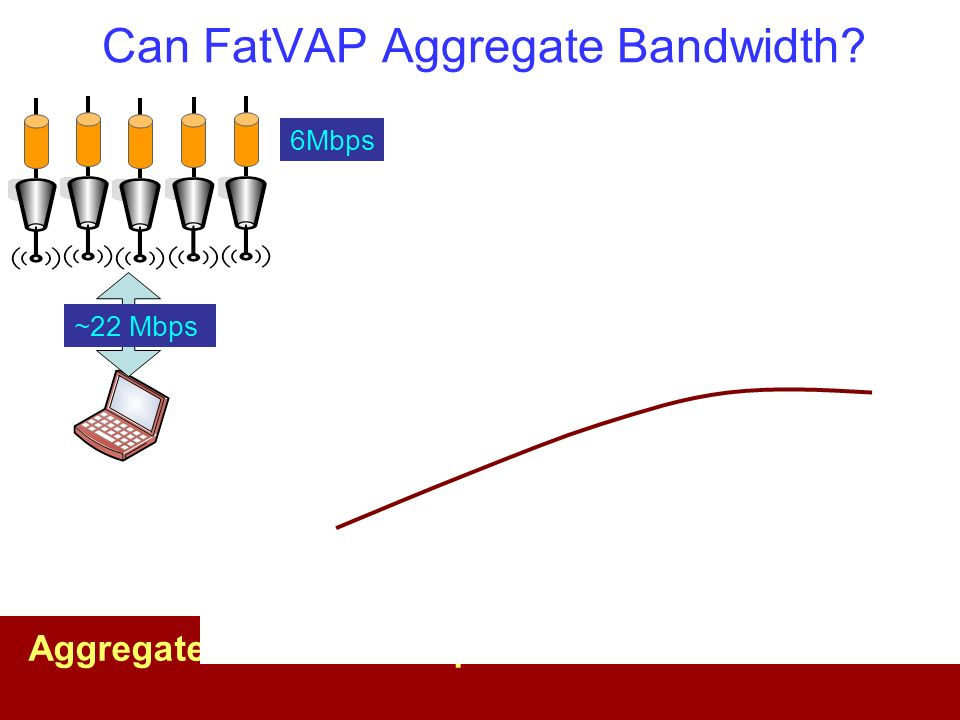 Can FatVAP Aggregate Bandwidth? 6Mbps Throughput (Mb/s) Number of APs Aggregates end-to-end up to the wireless bottleneck ~22 Mbps