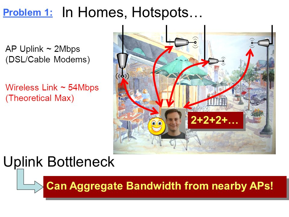 Wireless Link ~ 54Mbps (Theoretical Max) AP Uplink ~ 2Mbps (DSL/Cable Modems) Can Aggregate Bandwidth from nearby APs! Problem 1: In Homes, Hotspots…