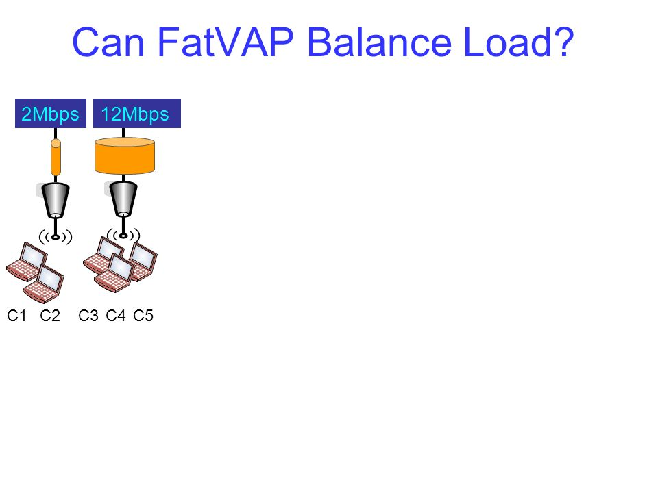 Can FatVAP Balance Load? 12Mbps2Mbps C1C2C3C4C5