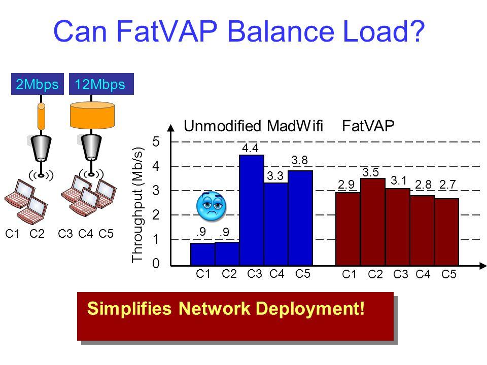 Can FatVAP Balance Load? 12Mbps2Mbps Throughput (Mb/s) 543210543210 FatVAP 2.9 3.5 3.1 2.82.7.9 4.4 3.3 3.8 Unmodified MadWifi Simplifies Network Depl