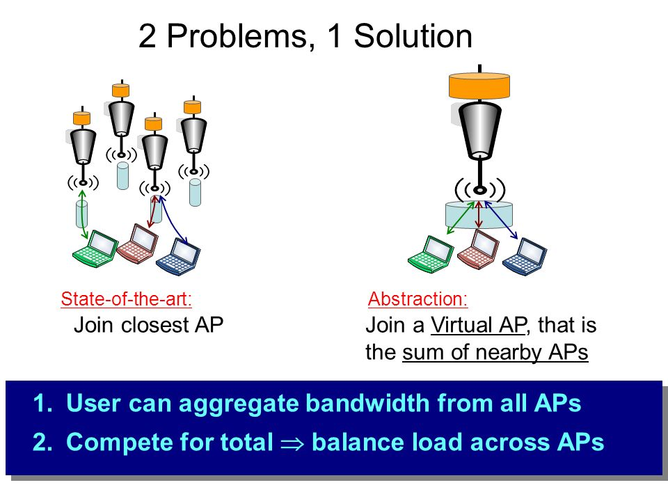 Join closest APJoin a Virtual AP, that is the sum of nearby APs State-of-the-art:Abstraction: 1.User can aggregate bandwidth from all APs 2.Compete fo