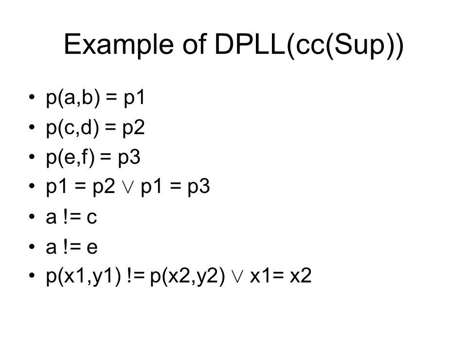 Example of DPLL(cc(Sup)) p(a,b) = p1 p(c,d) = p2 p(e,f) = p3 p1 = p2 Ç p1 = p3 a != c a != e p(x1,y1) != p(x2,y2) Ç x1= x2