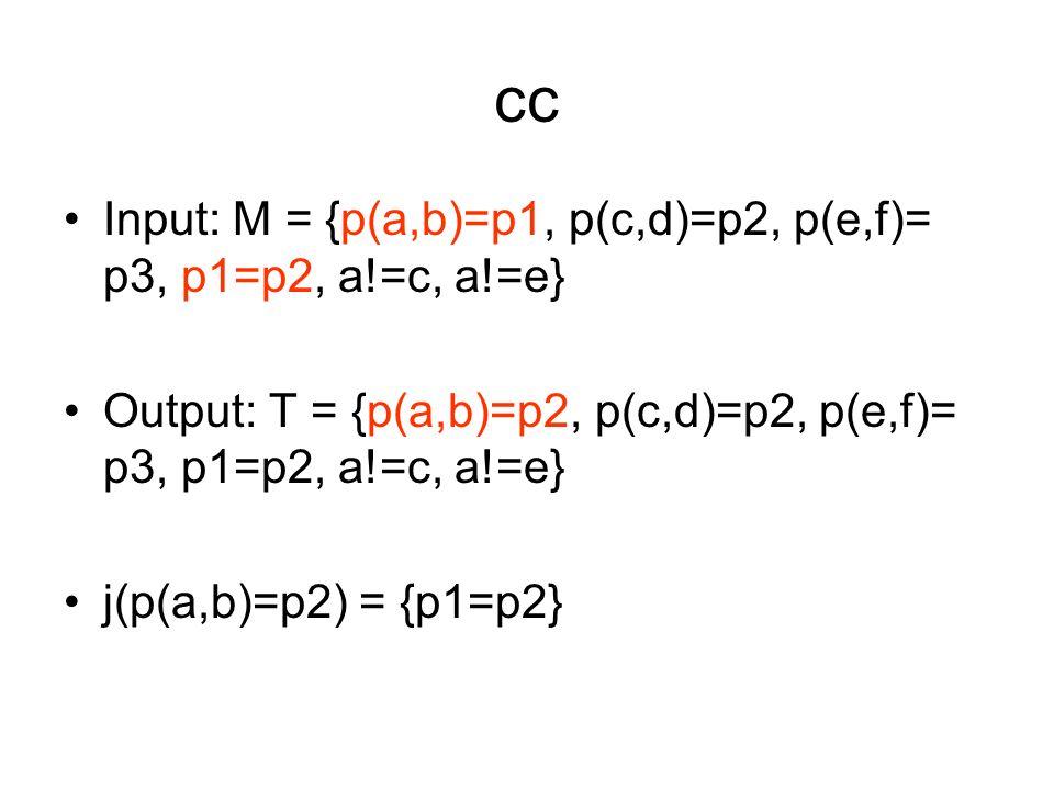cc Input: M = {p(a,b)=p1, p(c,d)=p2, p(e,f)= p3, p1=p2, a!=c, a!=e} Output: T = {p(a,b)=p2, p(c,d)=p2, p(e,f)= p3, p1=p2, a!=c, a!=e} j(p(a,b)=p2) = {p1=p2}