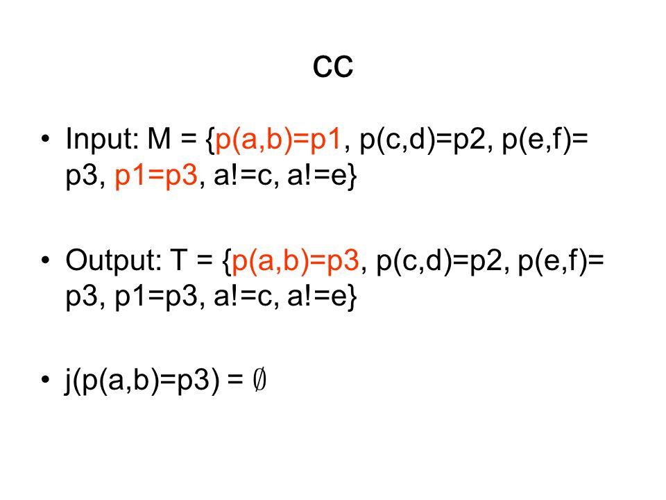 cc Input: M = {p(a,b)=p1, p(c,d)=p2, p(e,f)= p3, p1=p3, a!=c, a!=e} Output: T = {p(a,b)=p3, p(c,d)=p2, p(e,f)= p3, p1=p3, a!=c, a!=e} j(p(a,b)=p3) = ;