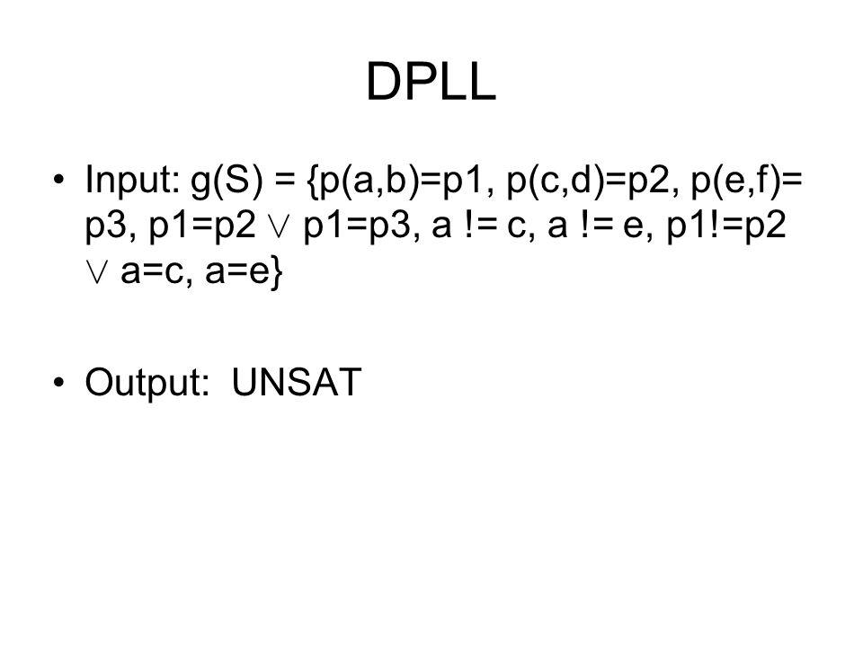 DPLL Input: g(S) = {p(a,b)=p1, p(c,d)=p2, p(e,f)= p3, p1=p2 Ç p1=p3, a != c, a != e, p1!=p2 Ç a=c, a=e} Output: UNSAT