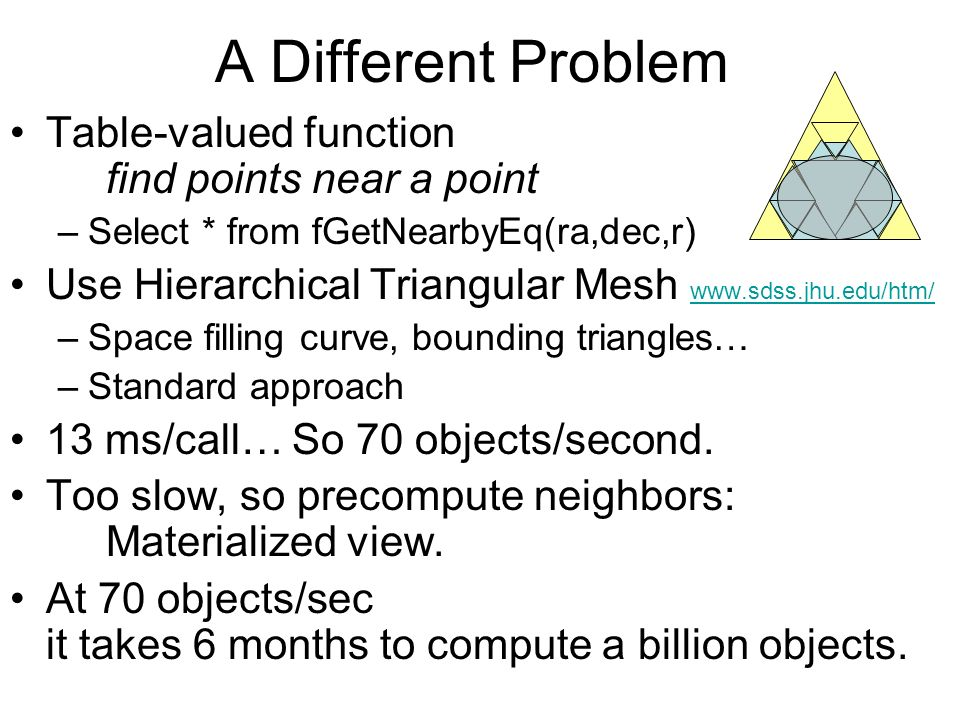 A Different Problem Table-valued function find points near a point –Select * from fGetNearbyEq(ra,dec,r) Use Hierarchical Triangular Mesh www.sdss.jhu.edu/htm/ www.sdss.jhu.edu/htm/ –Space filling curve, bounding triangles… –Standard approach 13 ms/call… So 70 objects/second.