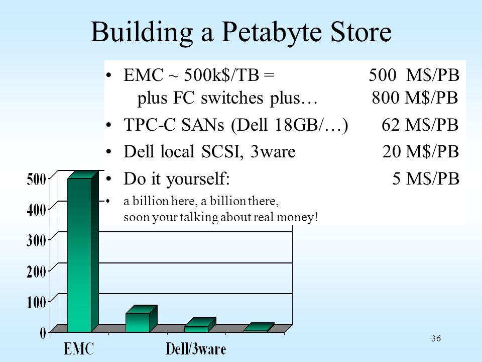 36 Building a Petabyte Store EMC ~ 500k$/TB = 500 M$/PB plus FC switches plus… 800 M$/PB TPC-C SANs (Dell 18GB/…) 62 M$/PB Dell local SCSI, 3ware 20 M