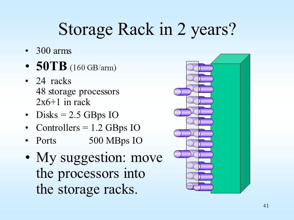 41 Storage Rack in 2 years? 300 arms 50TB (160 GB/arm) 24 racks 48 storage processors 2x6+1 in rack Disks = 2.5 GBps IO Controllers = 1.2 GBps IO Port