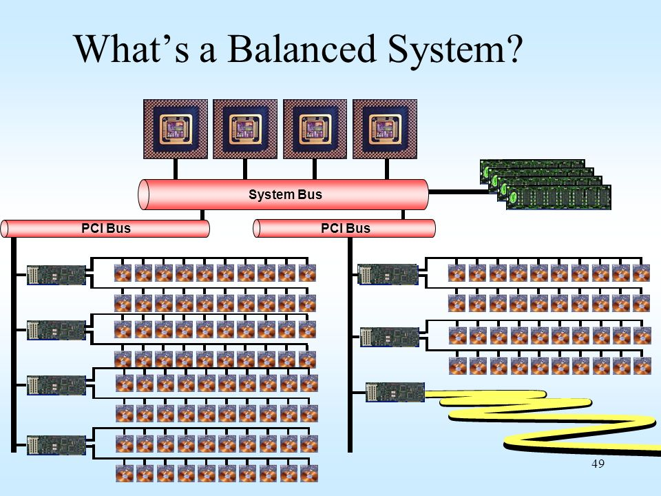 49 Whats a Balanced System? System Bus PCI Bus