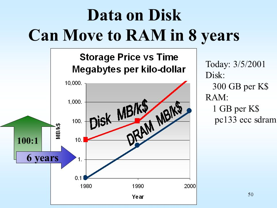 50 Data on Disk Can Move to RAM in 8 years 100:1 6 years Today: 3/5/2001 Disk: 300 GB per K$ RAM: 1 GB per K$ pc133 ecc sdram