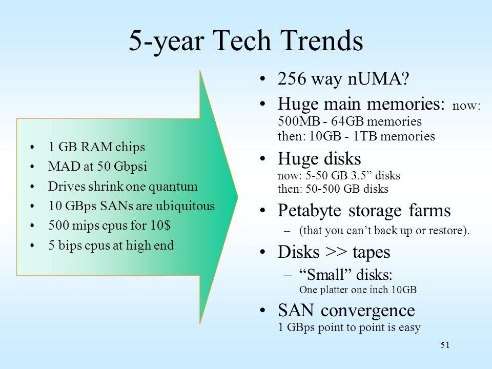 51 5-year Tech Trends 256 way nUMA? Huge main memories: now: 500MB - 64GB memories then: 10GB - 1TB memories Huge disks now: 5-50 GB 3.5 disks then: 5