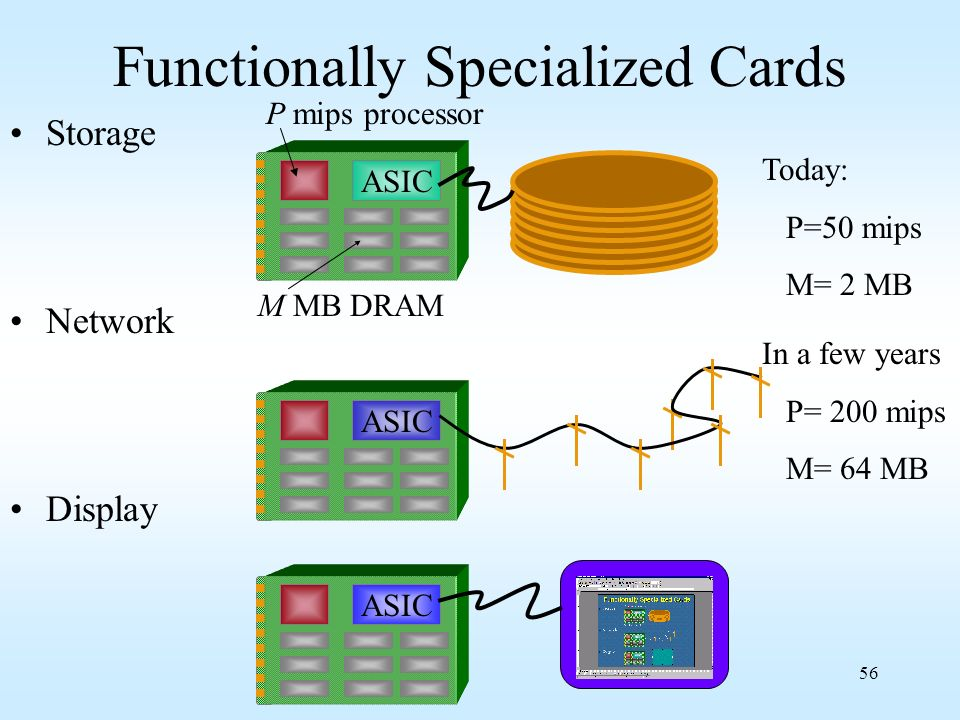 56 Functionally Specialized Cards Storage Network Display M MB DRAM P mips processor ASIC Today: P=50 mips M= 2 MB In a few years P= 200 mips M= 64 MB