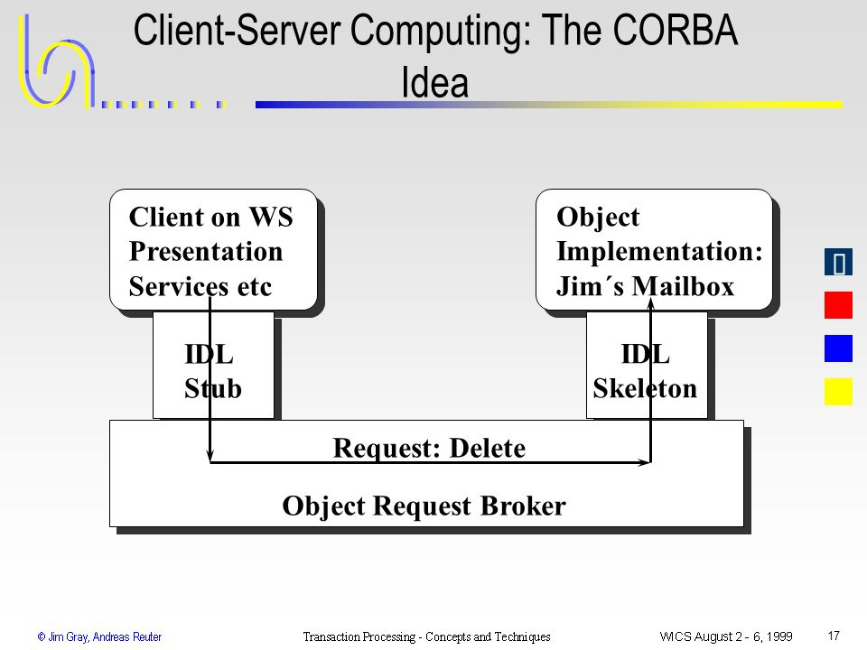 17 Client-Server Computing: The CORBA Idea Client on WS Presentation Services etc IDL Stub IDL Skeleton Object Implementation: Jim´s Mailbox Request:
