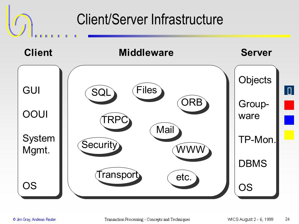 24 Client/Server Infrastructure Client Server Middleware GUI OOUI System Mgmt. OS Objects Group- ware TP-Mon. DBMS OS SQL ORB TRPC Security Transport