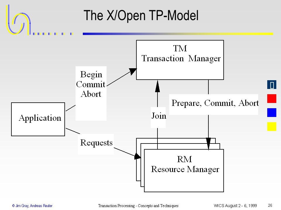 26 The X/Open TP-Model