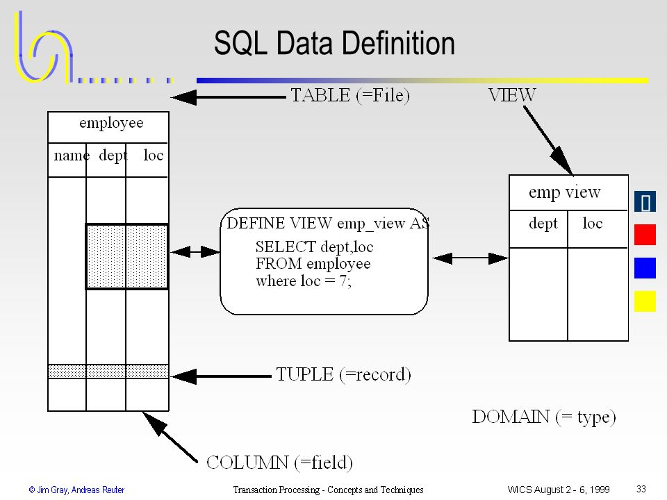 33 SQL Data Definition