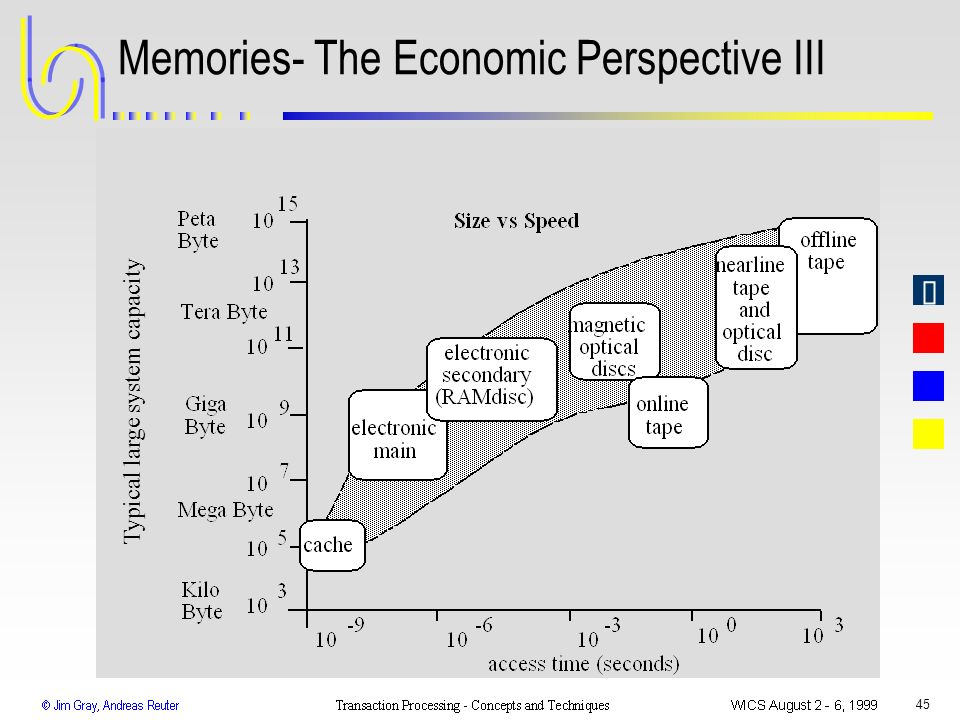 45 Memories- The Economic Perspective III Typical large system capacity