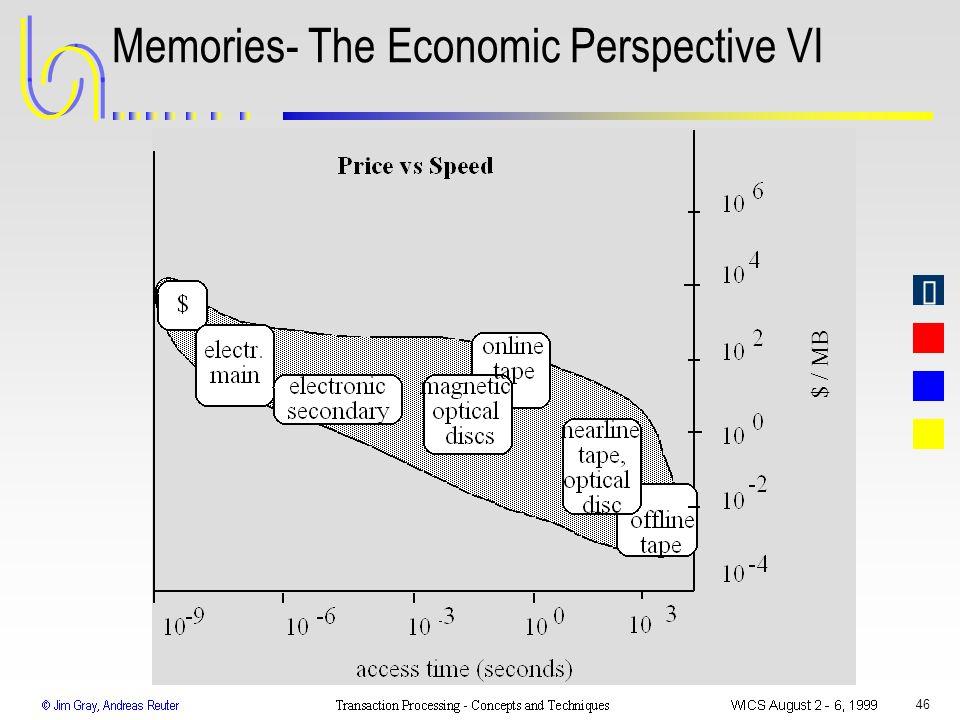 46 Memories- The Economic Perspective VI $ / MB