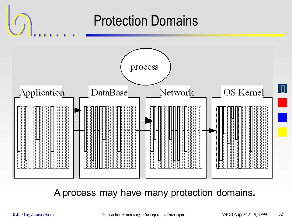 62 Protection Domains A process may have many protection domains.