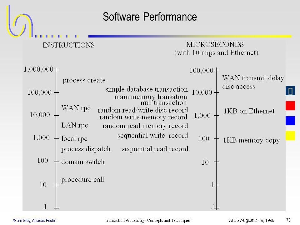 78 Software Performance