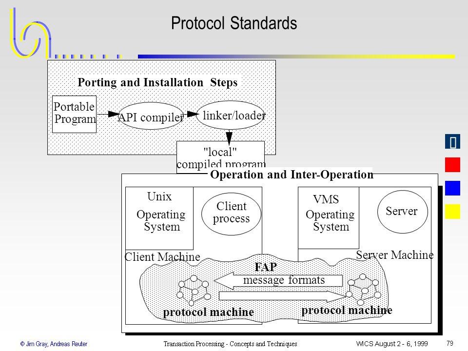 79 message formats protocol machine Client Machine Operating System Server Operating System Unix VMS API compiler Portable Program linker/loader