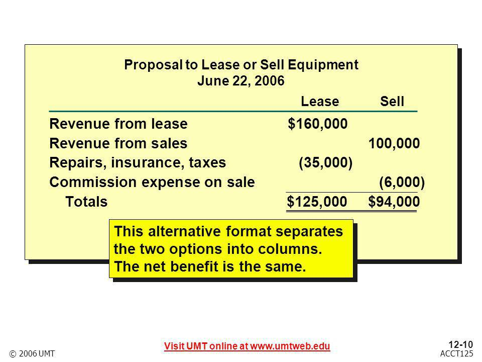 12-10 Visit UMT online at www.umtweb.edu ACCT125© 2006 UMT Proposal to Lease or Sell Equipment June 22, 2006 Revenue from lease$160,000 Revenue from sales100,000 Repairs, insurance, taxes(35,000) Commission expense on sale(6,000) Totals$125,000 $94,000 LeaseSell This alternative format separates the two options into columns.
