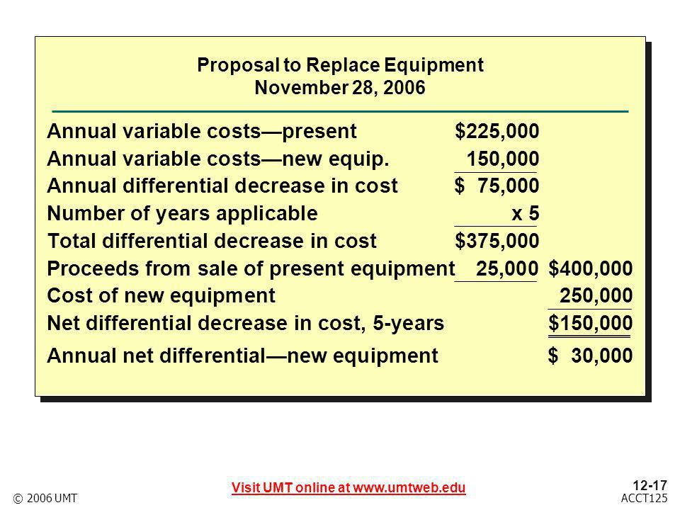 12-17 Visit UMT online at www.umtweb.edu ACCT125© 2006 UMT Annual variable costspresent$225,000 Annual variable costsnew equip.150,000 Annual differential decrease in cost$ 75,000 Number of years applicablex 5 Total differential decrease in cost$375,000 Proceeds from sale of present equipment25,000$400,000 Cost of new equipment250,000 Net differential decrease in cost, 5-years$150,000 Annual net differentialnew equipment$ 30,000 Proposal to Replace Equipment November 28, 2006