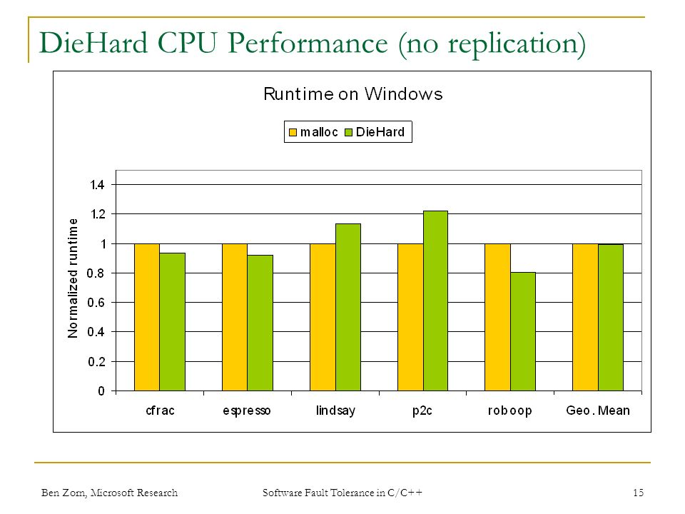 Ben Zorn, Microsoft Research DieHard CPU Performance (no replication) 15 Software Fault Tolerance in C/C++