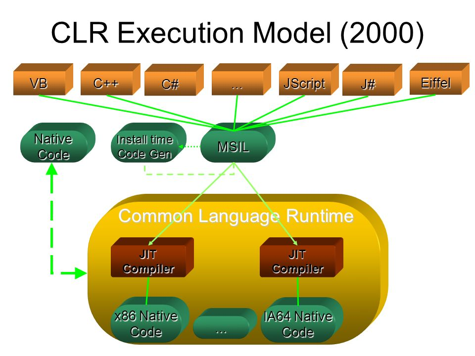 CLR Execution Model (2000) VBC++...JScript MSIL Native Code JIT Compiler x86 Native Code Install time Code Gen Common Language Runtime J#C# Eiffel JIT Compiler IA64 Native Code...