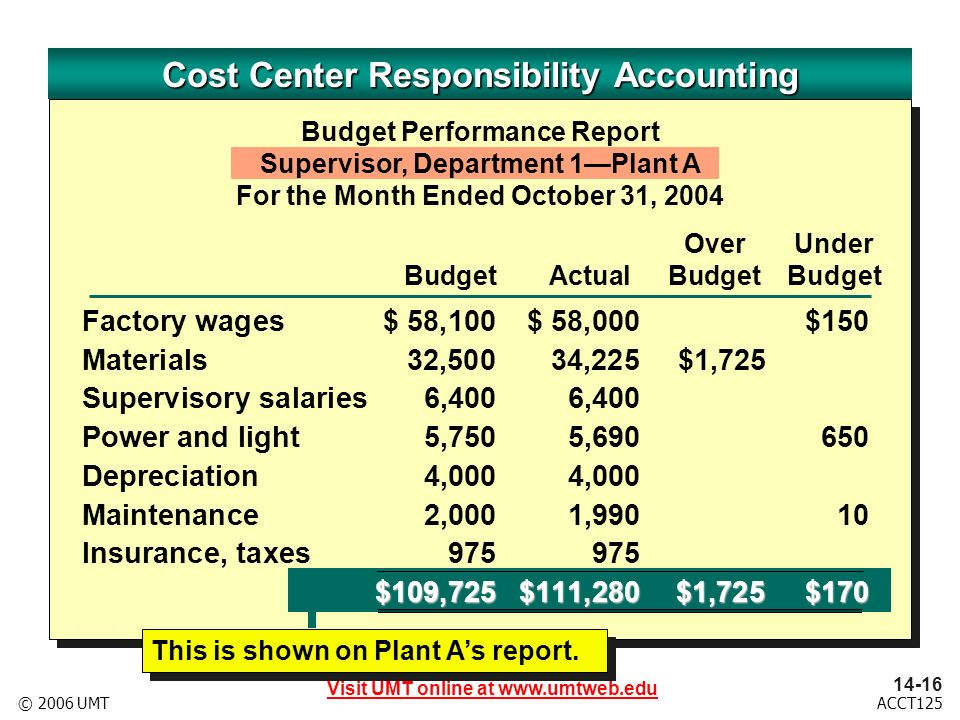 Visit UMT online at ACCT125© 2006 UMT OverUnder BudgetActualBudgetBudget Cost Center Responsibility Accounting Budget Performance Report Supervisor, Department 1Plant A For the Month Ended October 31, 2004 This is shown on Plant As report.