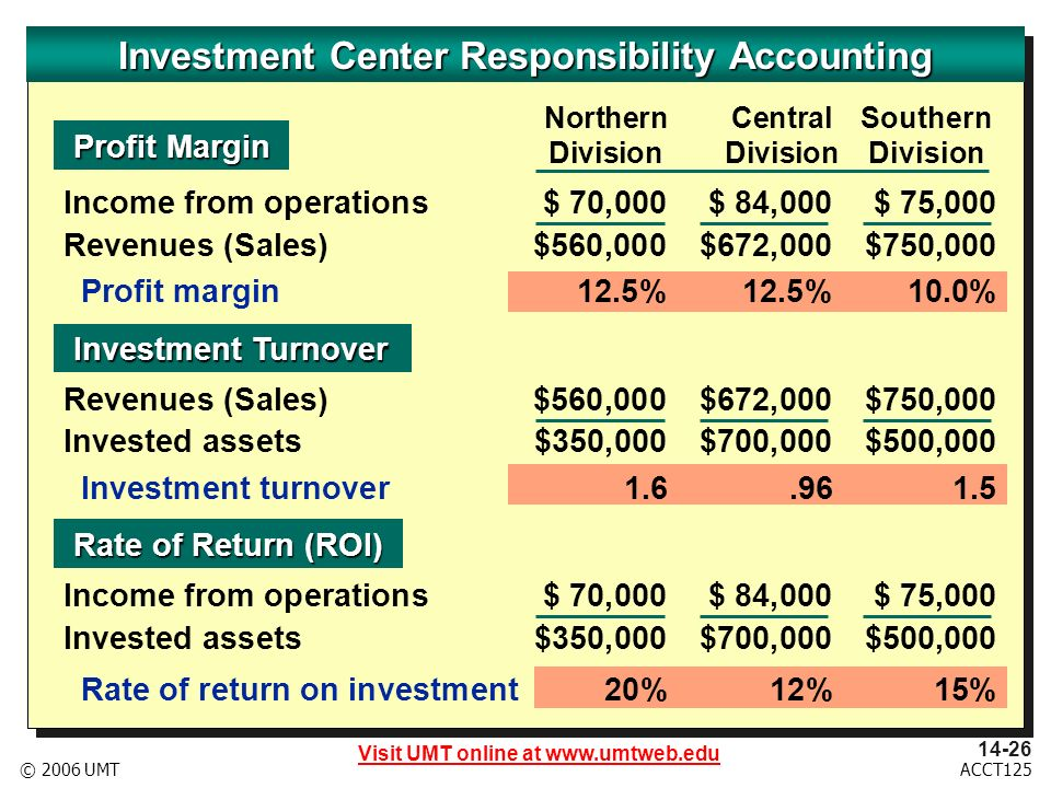 Visit UMT online at ACCT125© 2006 UMT NorthernCentralSouthern DivisionDivisionDivision Profit Margin Profit Margin Investment Turnover Investment Turnover Rate of Return (ROI) Rate of Return (ROI) Investment Center Responsibility Accounting Income from operations $ 70,000$ 84,000$ 75,000 Revenues (Sales) $560,000$672,000$750,000 Profit margin12.5%12.5%10.0% Revenues (Sales) $560,000$672,000$750,000 Invested assets$350,000$700,000$500,000 Investment turnover Income from operations $ 70,000$ 84,000$ 75,000 Invested assets$350,000$700,000$500,000 Rate of return on investment 20% 12% 15%