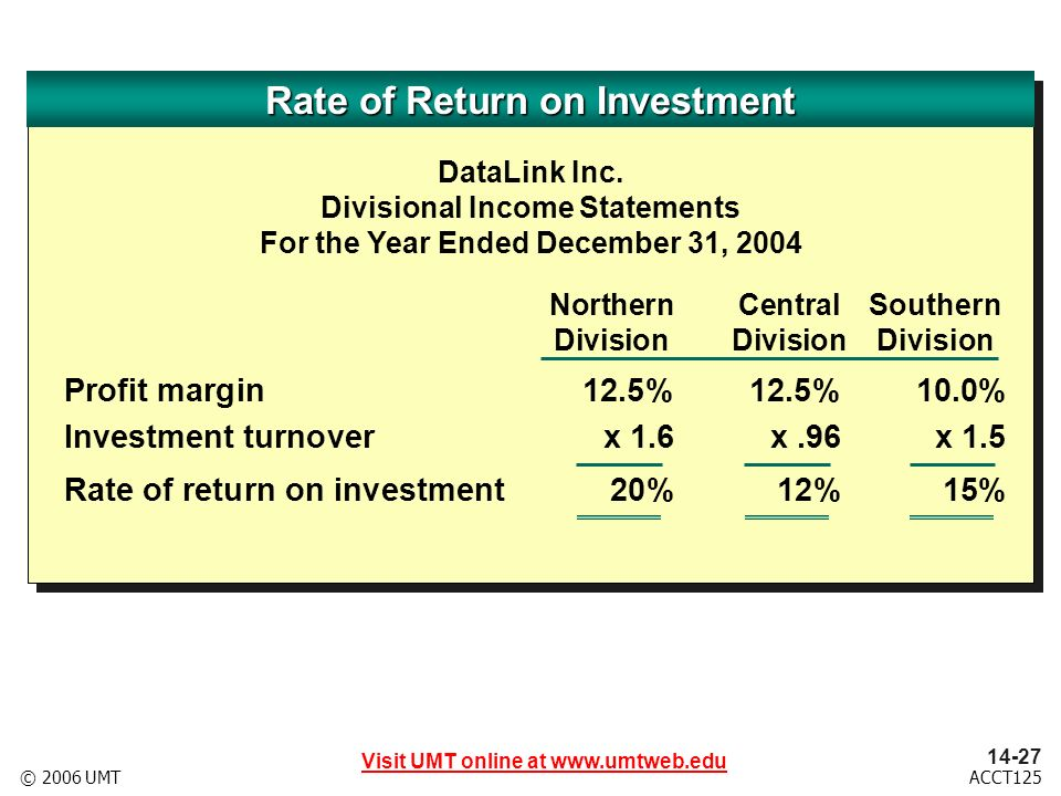 Visit UMT online at ACCT125© 2006 UMT NorthernCentralSouthern DivisionDivisionDivision Profit margin12.5%12.5%10.0% Investment turnoverx 1.6 x.96 x 1.5 Rate of return on investment20% 12% 15% Rate of Return on Investment DataLink Inc.