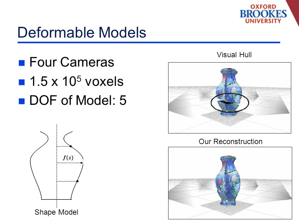 Deformable Models n Four Cameras n 1.5 x 10 5 voxels n DOF of Model: 5 Visual Hull Our Reconstruction Shape Model