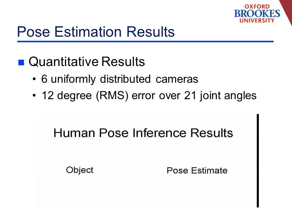 Pose Estimation Results n Quantitative Results 6 uniformly distributed cameras 12 degree (RMS) error over 21 joint angles