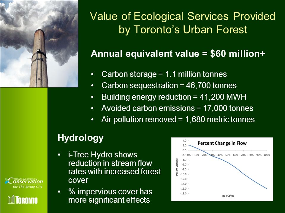 Value of Ecological Services Provided by Torontos Urban Forest Carbon storage = 1.1 million tonnes Carbon sequestration = 46,700 tonnes Building energ
