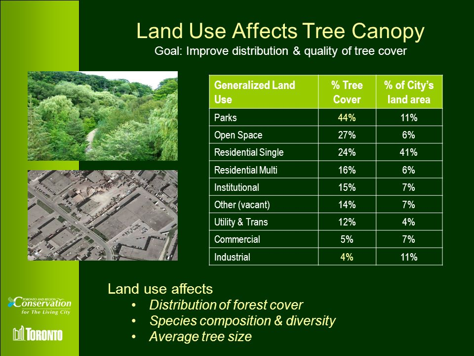 Land Use Affects Tree Canopy Goal: Improve distribution & quality of tree cover Land use affects Distribution of forest cover Species composition & di