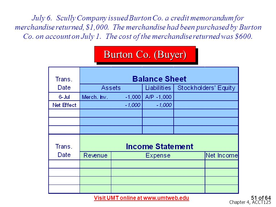 51 of 64Visit UMT online at www.umtweb.edu Chapter 4, ACCT125 July 6. Scully Company issued Burton Co. a credit memorandum for merchandise returned, $