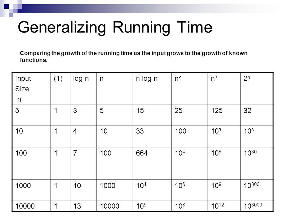 Generalizing Running Time Input Size: n (1)log nnn log nn² n³2 5135152512532 1014 3310010³ 10017 66410 4 10 6 10 30 1000110100010 4 10 6 10 9 10 300 1