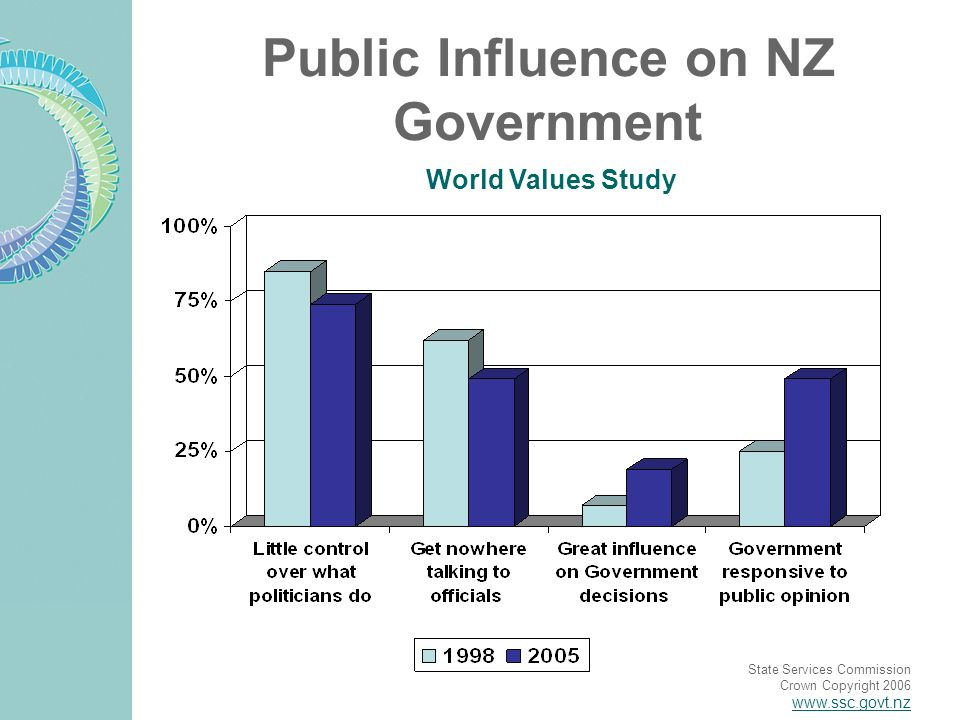 State Services Commission Crown Copyright 2006 www.ssc.govt.nz Public Influence on NZ Government World Values Study