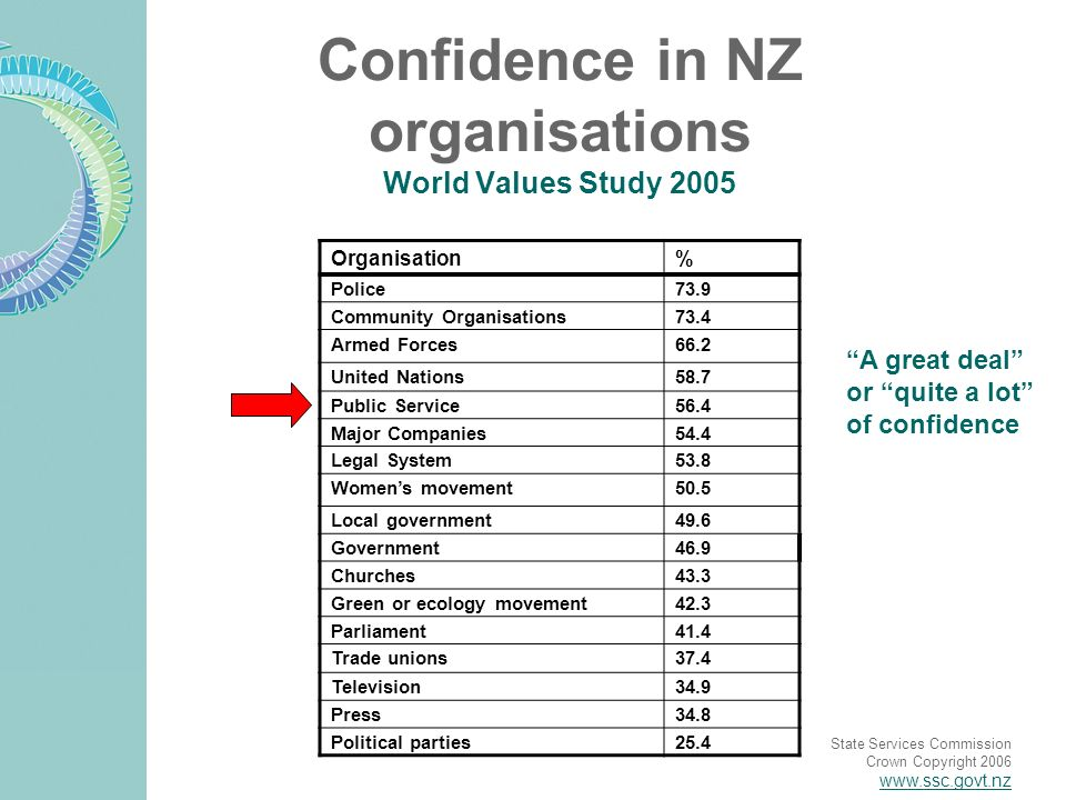 State Services Commission Crown Copyright 2006 www.ssc.govt.nz Confidence in NZ organisations World Values Study 2005 A great deal or quite a lot of confidence Organisation% Police73.9 Community Organisations73.4 Armed Forces66.2 United Nations58.7 Public Service56.4 Major Companies54.4 Legal System53.8 Womens movement50.5 Local government49.6 Government46.9 Churches43.3 Green or ecology movement42.3 Parliament41.4 Trade unions37.4 Television34.9 Press34.8 Political parties25.4