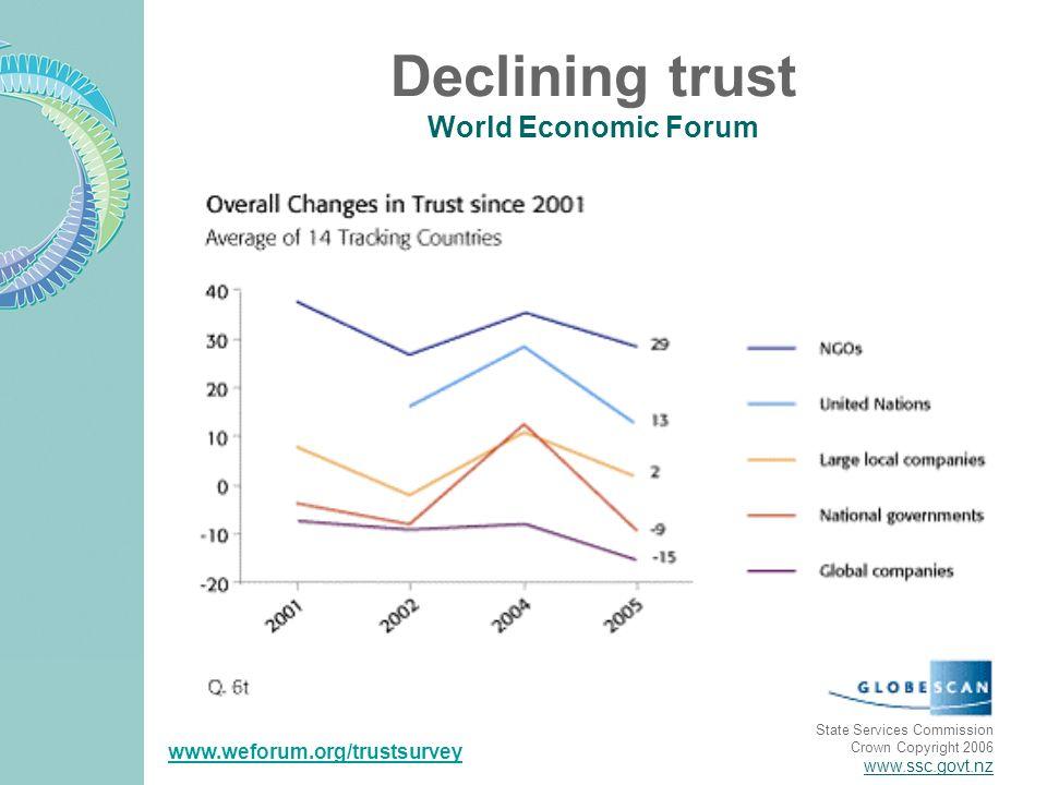 State Services Commission Crown Copyright 2006 www.ssc.govt.nz Declining trust World Economic Forum www.weforum.org/trustsurvey