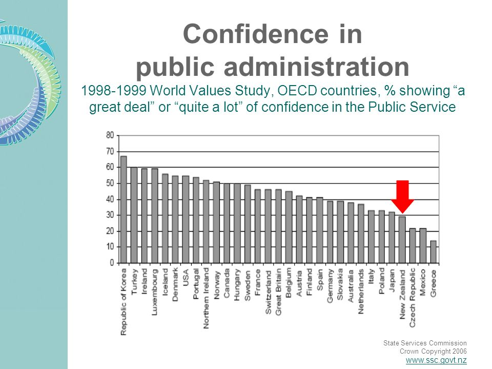State Services Commission Crown Copyright 2006 www.ssc.govt.nz Confidence in public administration 1998-1999 World Values Study, OECD countries, % showing a great deal or quite a lot of confidence in the Public Service