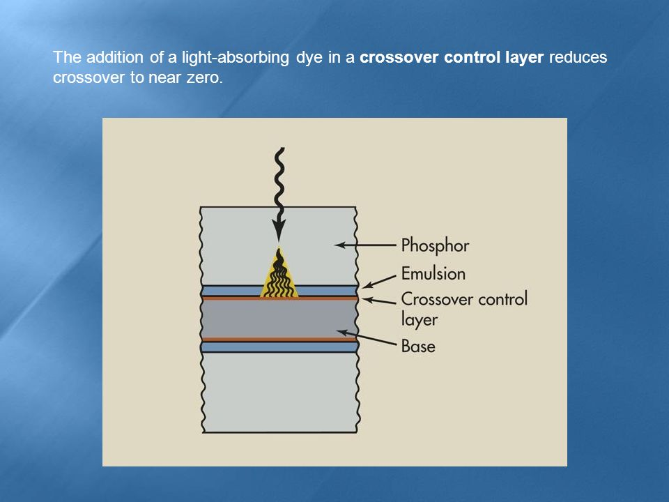 The addition of a light-absorbing dye in a crossover control layer reduces crossover to near zero.
