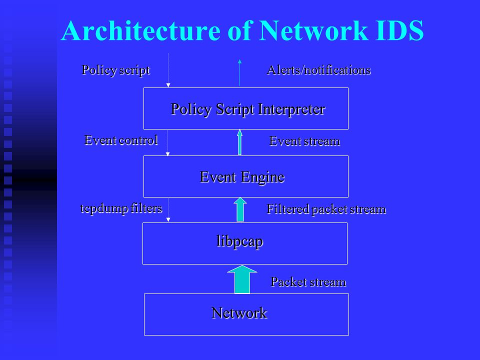 Architecture of Network IDS Network libpcap Event Engine Policy Script Interpreter Packet stream Filtered packet stream Event stream Alerts/notifications Policy script Event control tcpdump filters