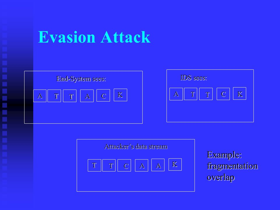 Evasion Attack A T T C K A T T A CKT T C A A K End-System sees: IDS sees: Attackers data stream Example: fragmentation overlap