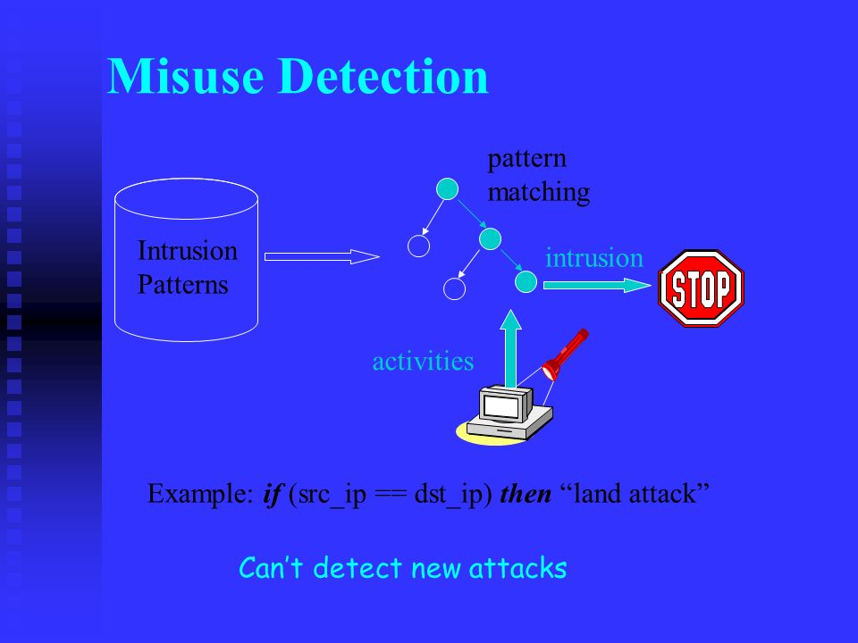 Misuse Detection Intrusion Patterns activities pattern matching intrusion Cant detect new attacks Example: if (src_ip == dst_ip) then land attack