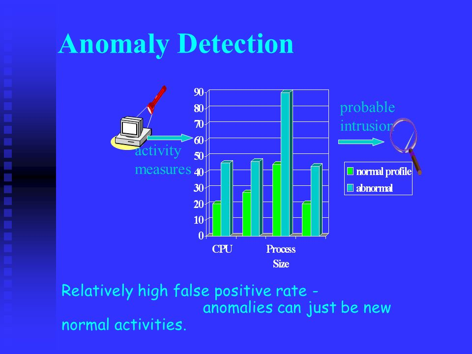 Anomaly Detection activity measures probable intrusion Relatively high false positive rate - anomalies can just be new normal activities.